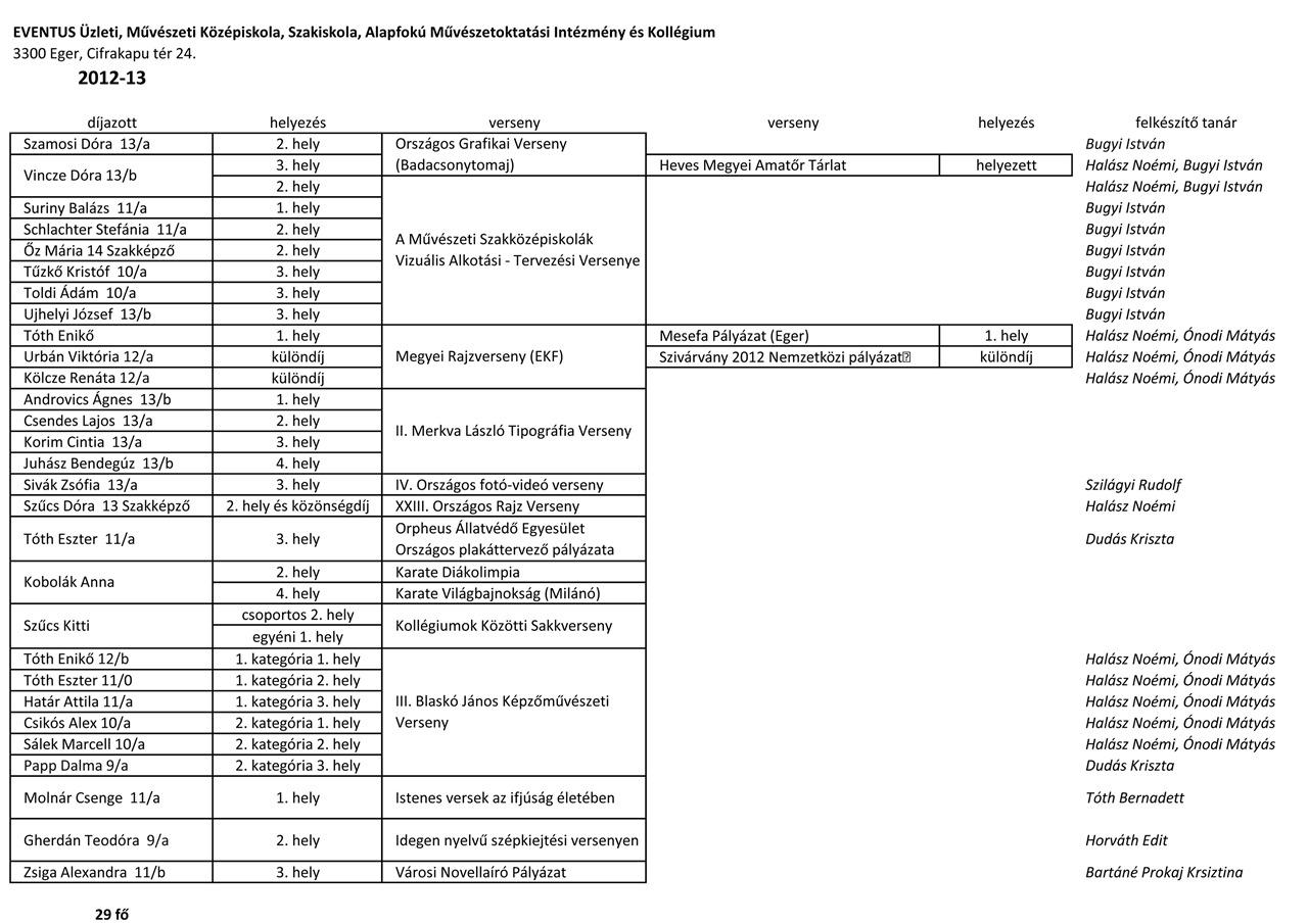 eredményeink-2012-2013